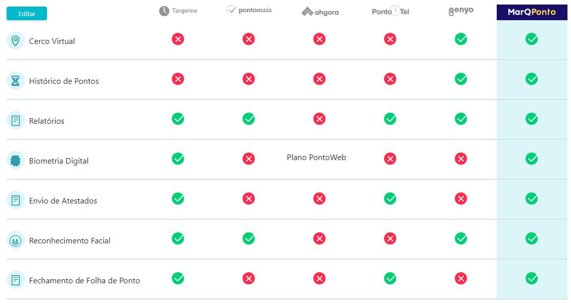 Comparativo de sistemas de ponto eletrônico